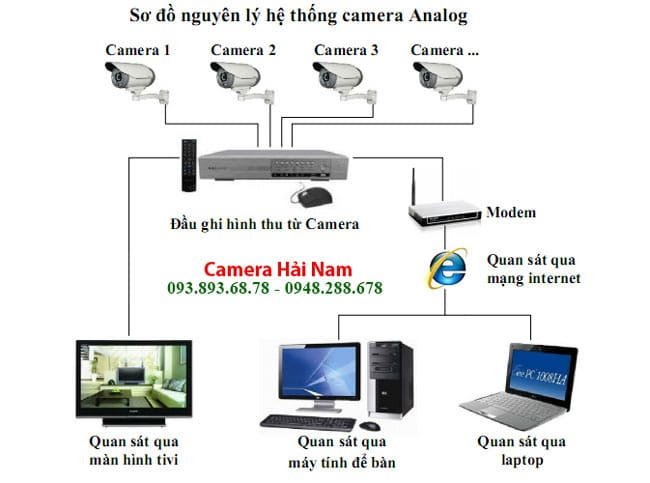 lắp camera wifi & có dây tại Hà Nội